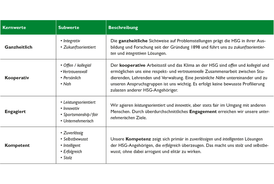 Kernwerte der HSG